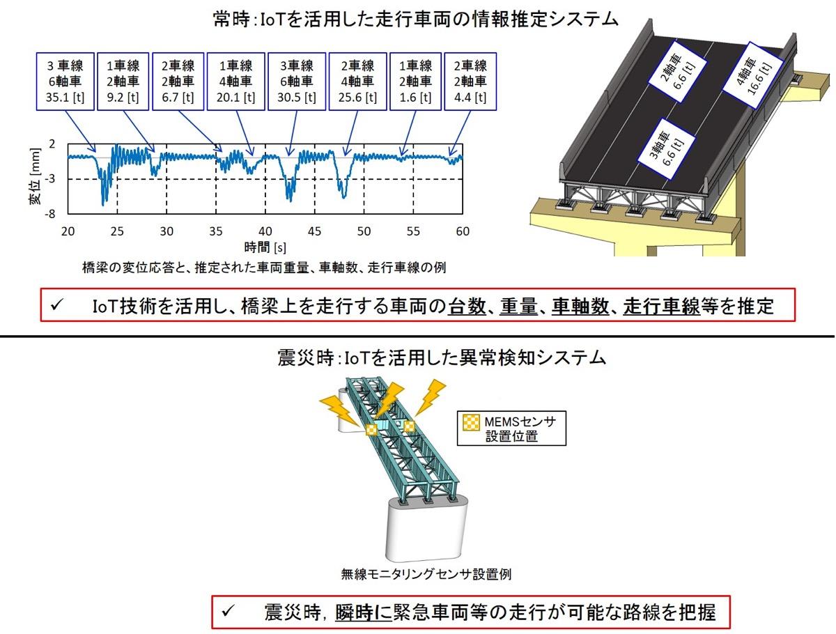 IoTを活用した走行車両の情報推定システムと異常検知システム