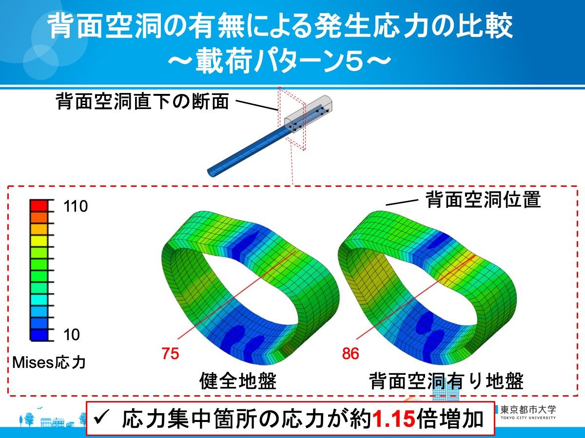 背面空洞の有無による発生応力の比較