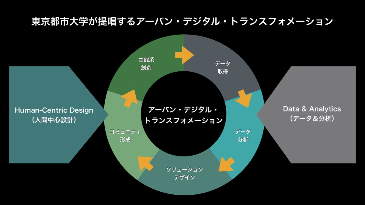 葉村真樹機構長の基調講演スライド