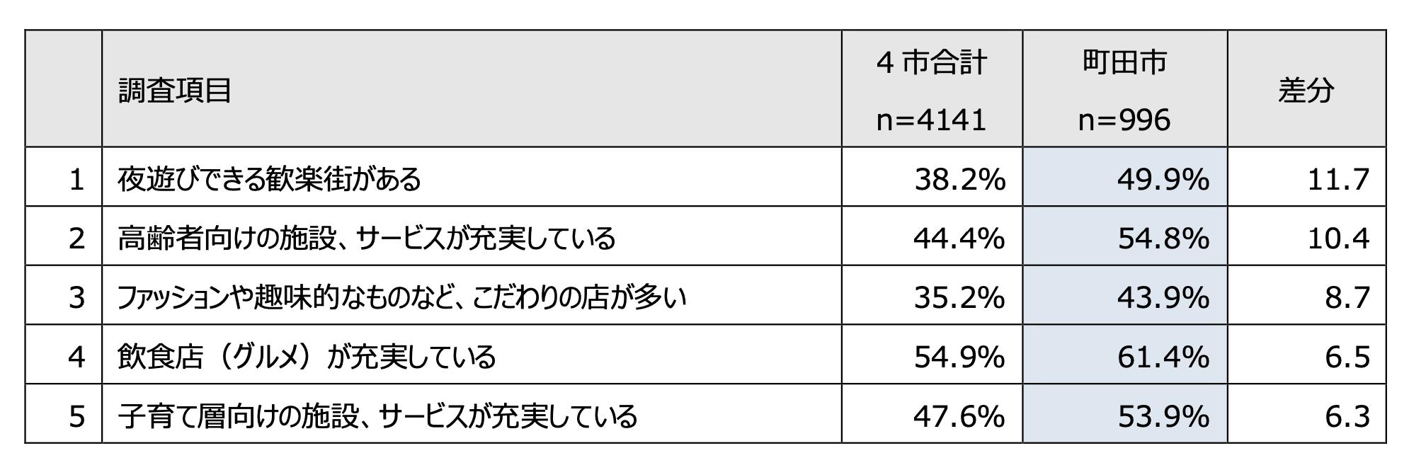 4市合計より町田市が上位の住むまちの印象(差分上位5項目)