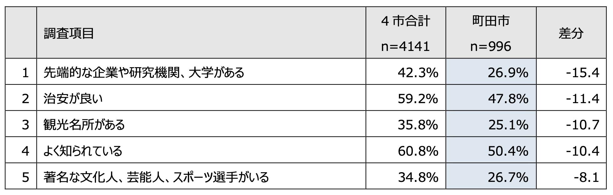 4市合計より町田市が下位の住むまちの印象(差分上位5項目)