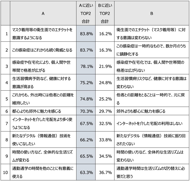 町田市の新型コロナウイルスによる感染症(Covid-19)による影響(n=996)