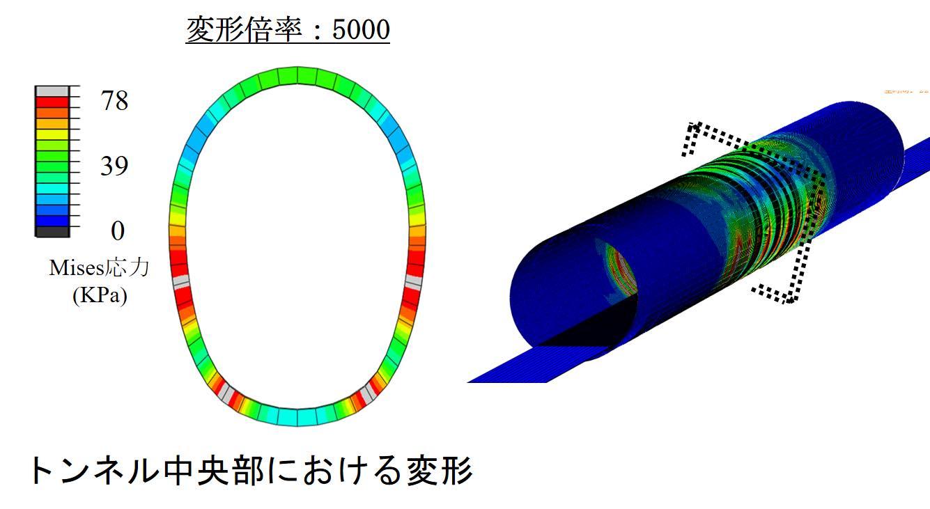 シールドトンネルの解析結果
